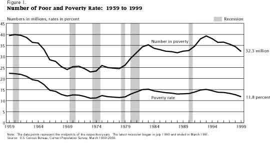 CHART: Poverty Rates